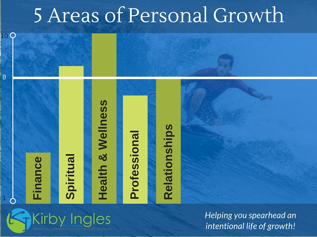 5 Areas of Personal Growth